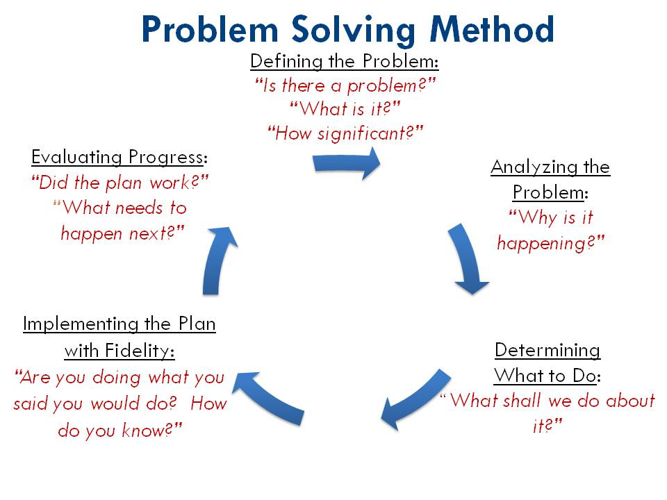 Problem solving cycle essay writing