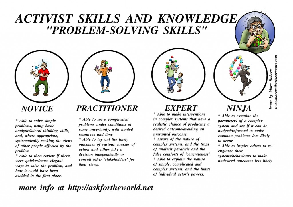 activist-skills-and-knowledge-level-problem-solving-draft-one-page1